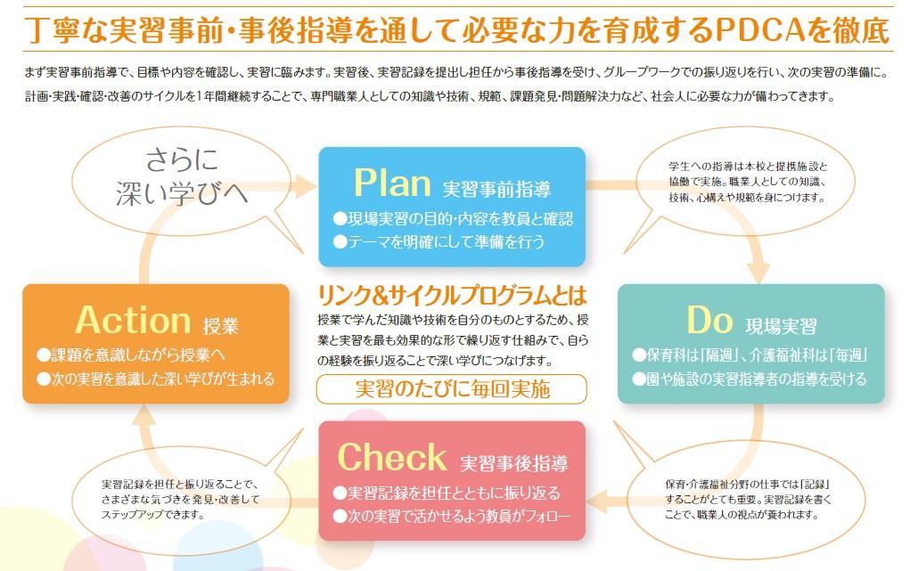 リンク&サイクルプログラムのイメージ